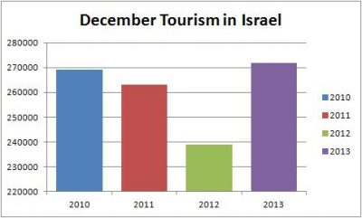 december_tourism_in_Israel